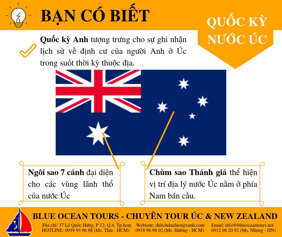 Bạn có biết Ý nghĩa Quốc kỳ Úc