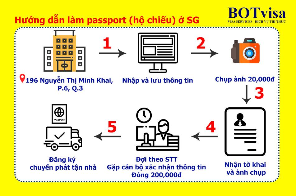 Bảng tóm tắt quy trình làm hộ chiếu (passport) ở SG